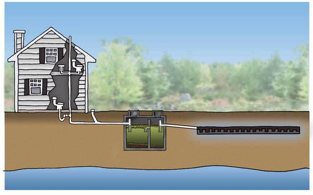 Septic Tank Locating Plumber In Palm Bay Fl Plumber In