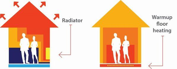 Radiators or underfloor heating