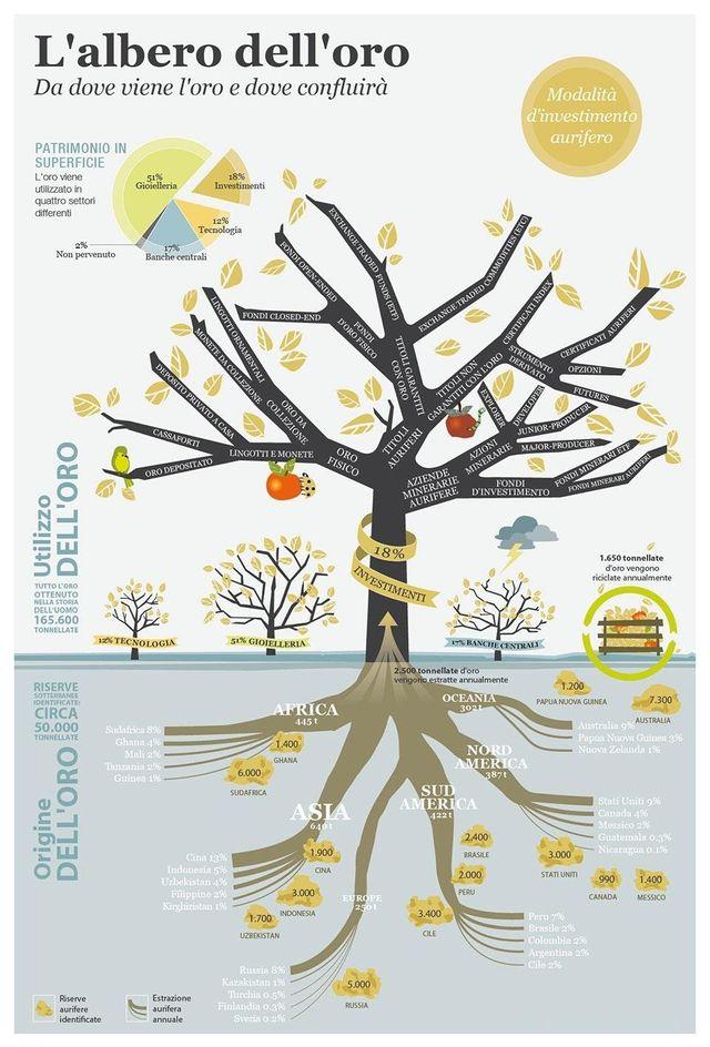 Grafico ad albero sulle zone di provenienza dell'oro