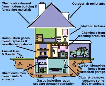 global indoor air quality market New report on global indoor air quality market 2017-2021 added to orbisresearchcom store which has 70 pages and available for purchase at us $ 3500.