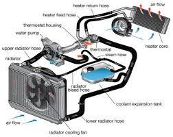 Coolant system service Citrus Heights