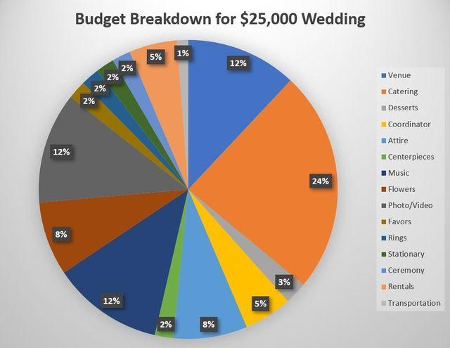 tackling your wedding budget
