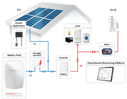 Tesla Solar Battery >> Is Tesla Battery Well Suited For Solar System In England