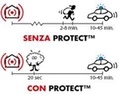 sistemi d'allarme Forlì