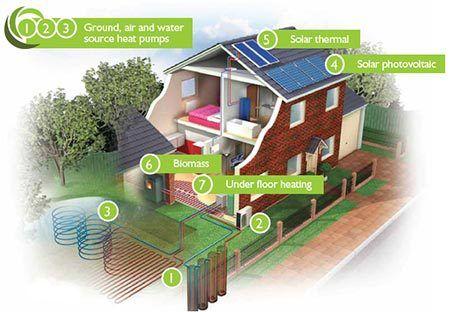 Illustration of green energy options