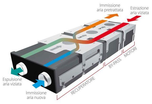 Impianti ricambio aria con vmc savona mg impianti - Ventilazione recupero calore ...