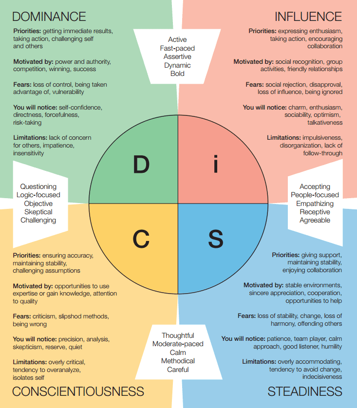 Disc Assessments Workshops Team Building In Kansas City