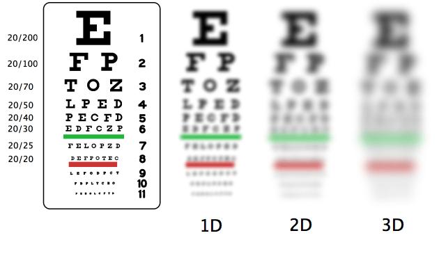 ce înseamnă 2 vizualizare