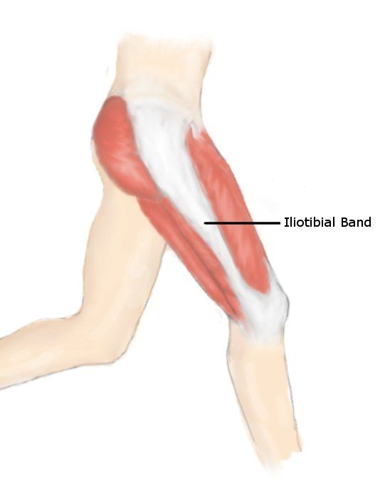 iliotibial band syndrome, Sphenoid