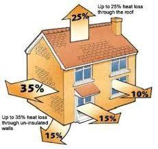 Home insulation diagram
