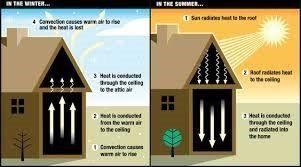 Home ventilation diagram