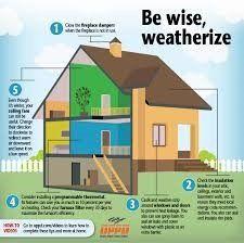 Home weatherization diagram