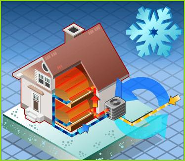 collaudo impianti di climatizzazione
