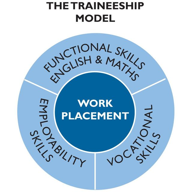 Atl Traineeships