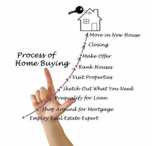 Mortgage Cosigner