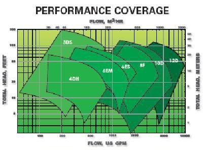 Performance coverage diagram