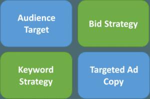Google Campaign Strategy Gold Coast