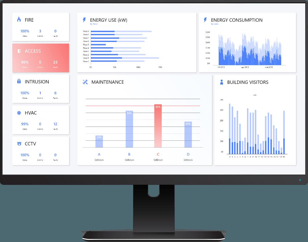 How an integration sofware platform benefits your business