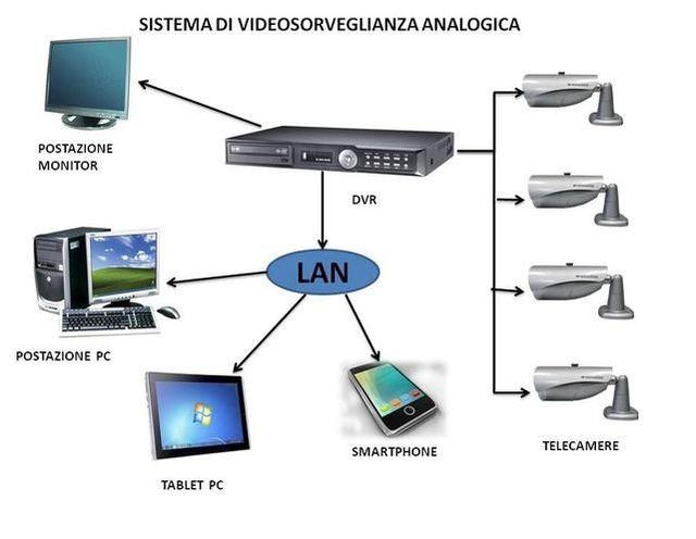 Impianti videosorveglianza - Monza Brianza - B & P ...