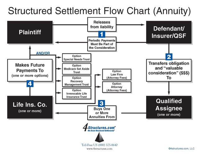 What is a Settlement Agreement and Release?
