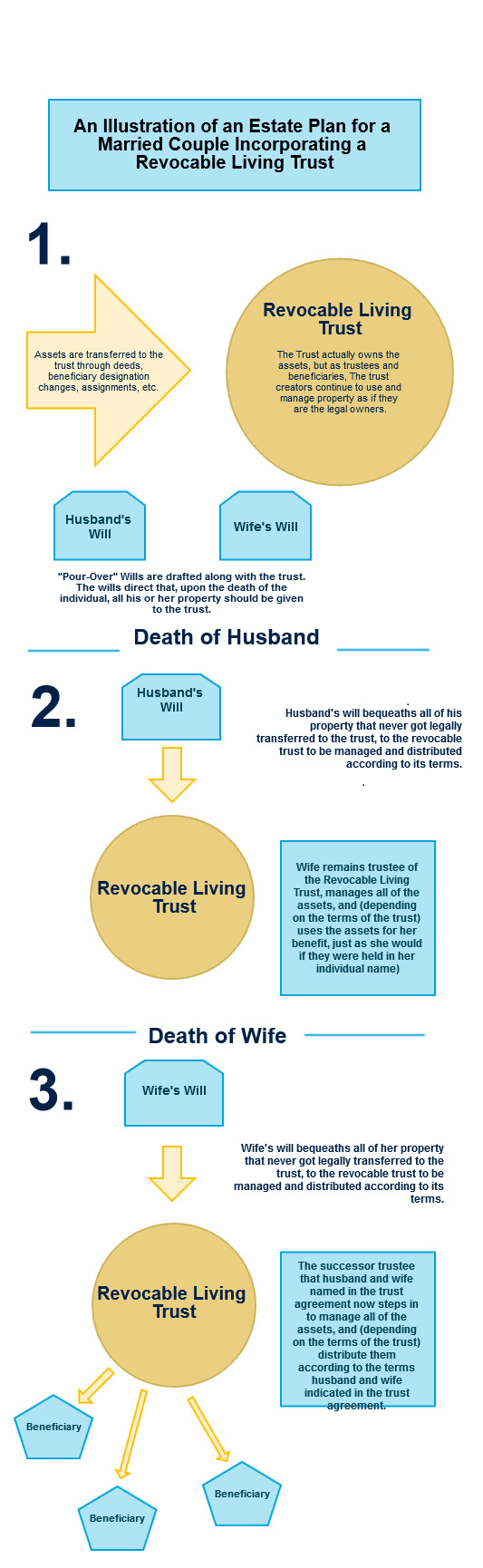 an illustration of a revocable living trust