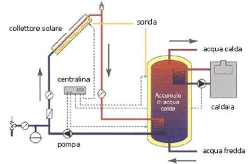 funzionamento di un impianto solare