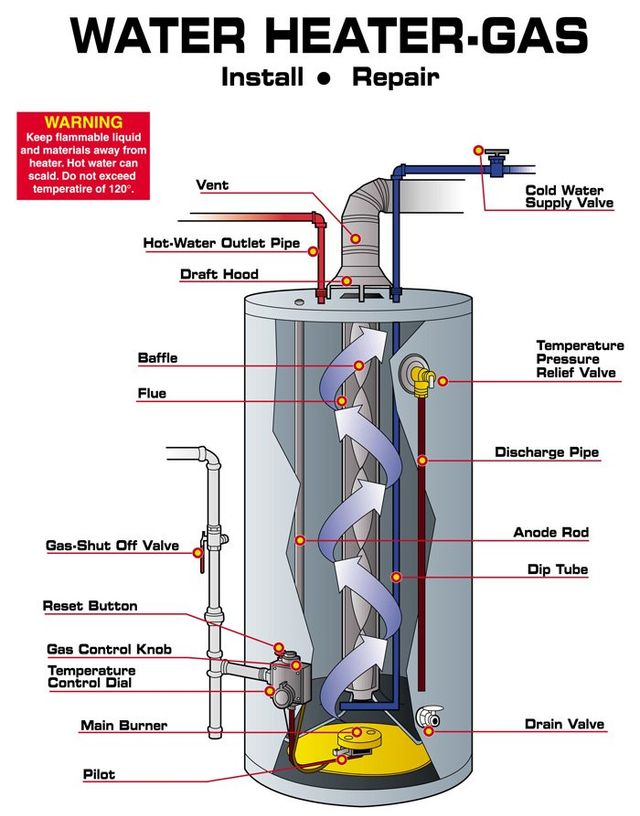little rock water heater experts | associated plumbers gas heaters diagram