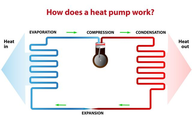 Graphic on how does a heat pump work in Salisbury Mills, NY