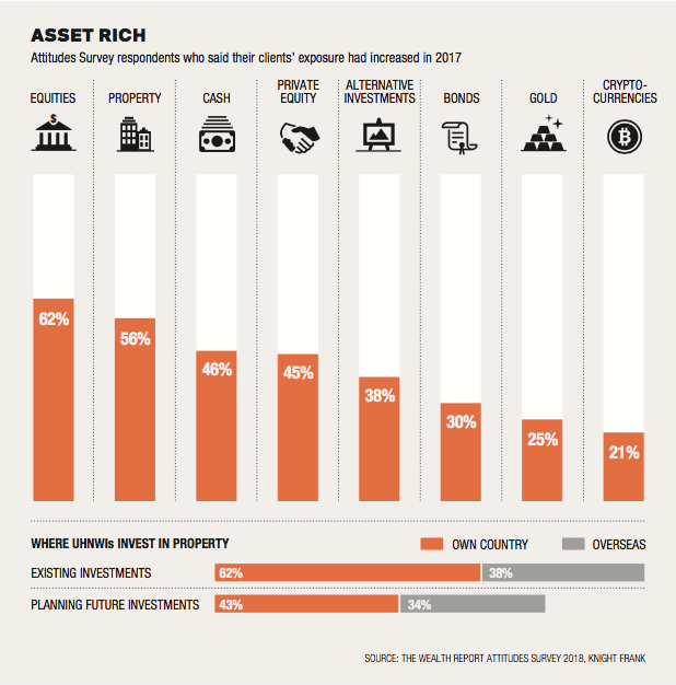 Global Wealth Trends: Asset Allocation for the Wealthy