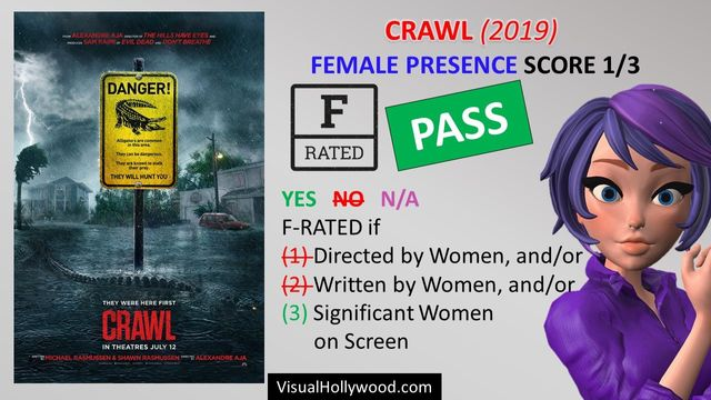 CRAWL (2019) Visual Review