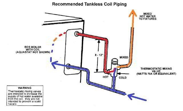 Boiler Repair and Replacement | San Anselmo CA | Ongaro & Sons