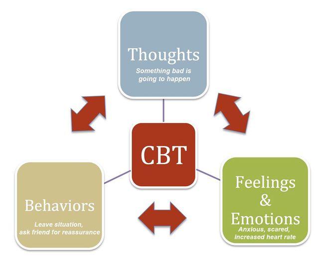 CBT Anxiety