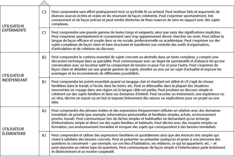 CECRL descripteur auto-évaluation