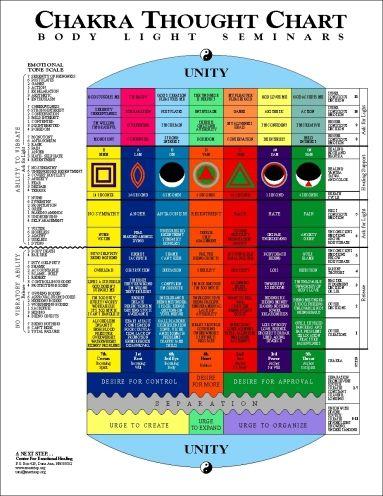 Chakra Thought Chart