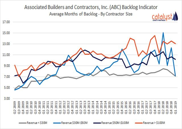 Construction Economics | Catalyst Construction Economics Hub