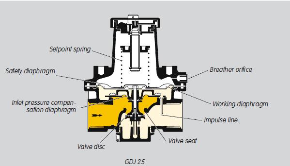Kromschroder Gdj Gas Pressure Regulators