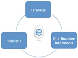 Diagramma della farmacia a 360 gradi