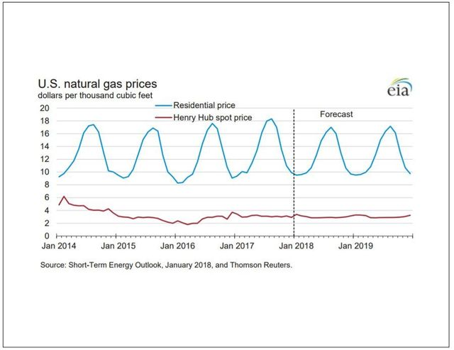 U S  EIA Short-Term Energy Outlook - LNG and Natural Gas