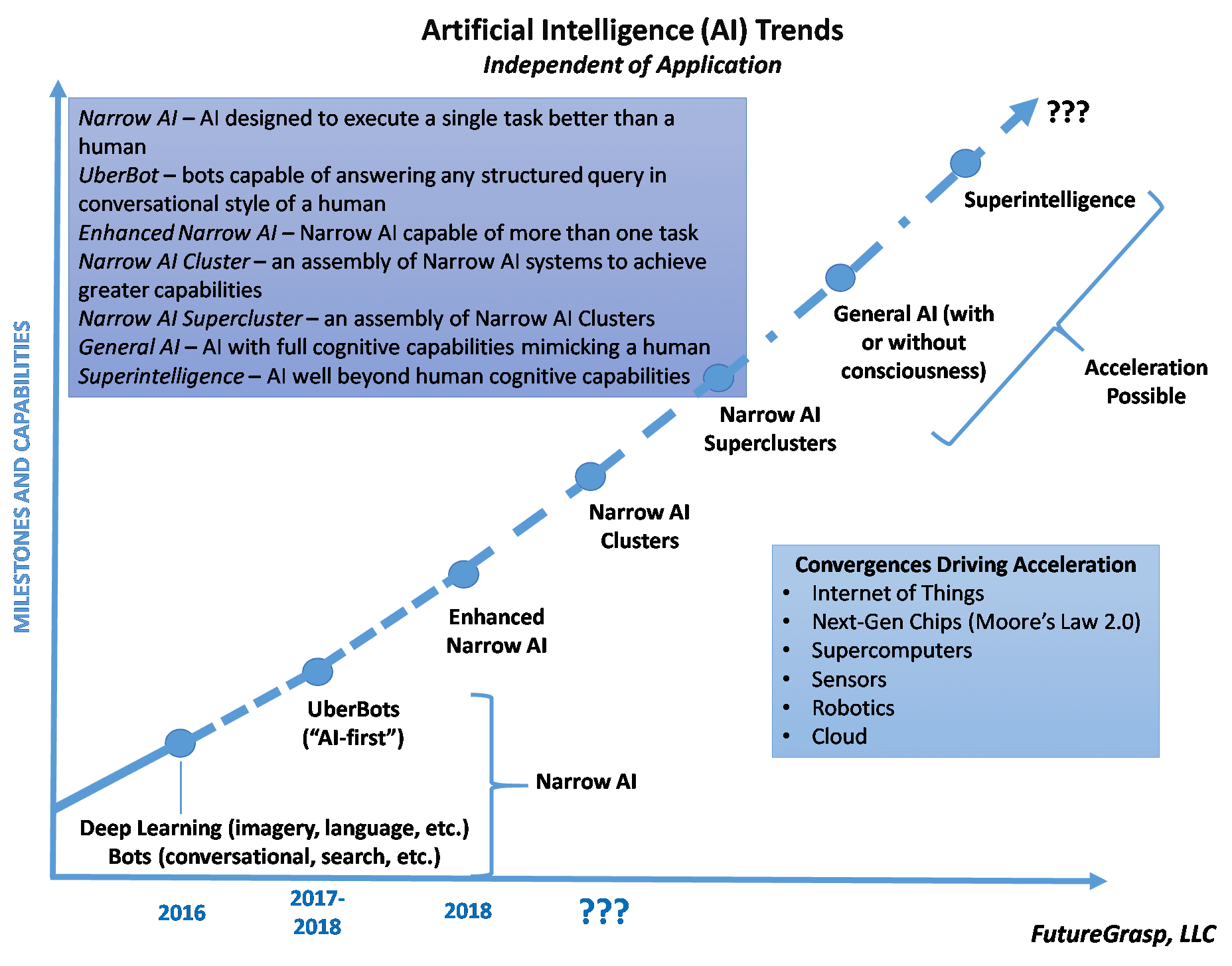 Kardashev Scale Analogy Long Term Thinking About Artificial