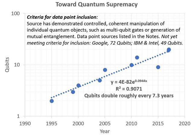 Quantum Supremacy is Near