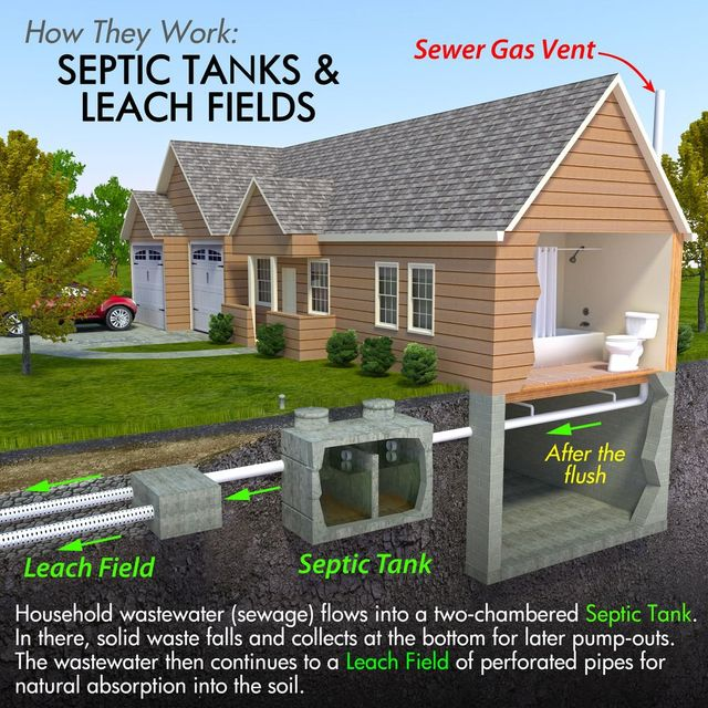 Residential Septic Pumping in Central PA