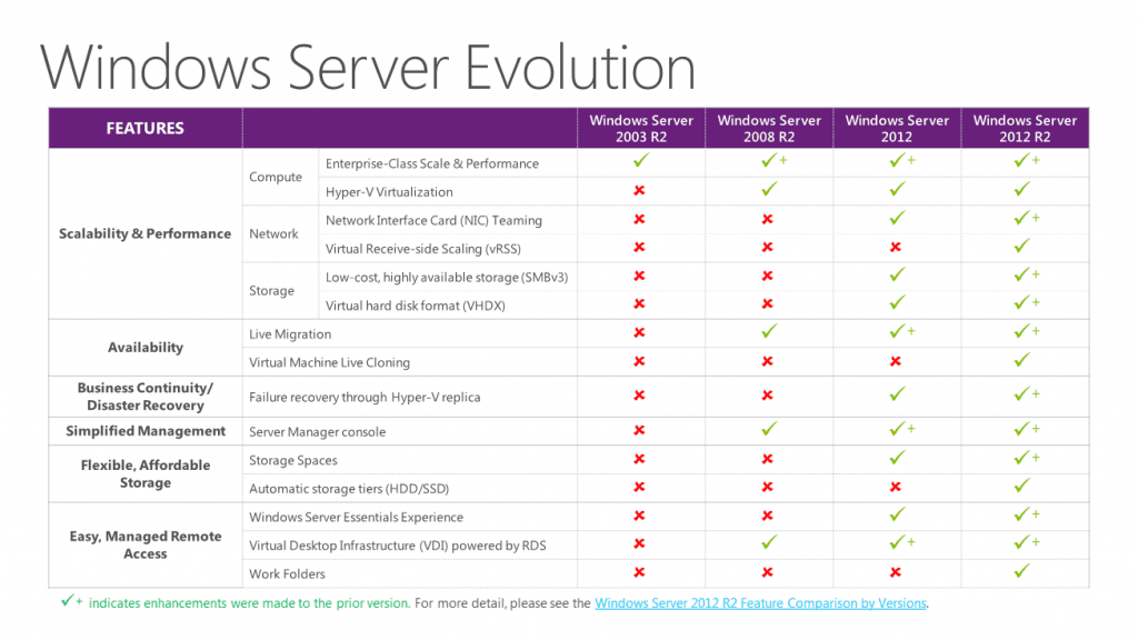 Windows Server 2003 Security Features