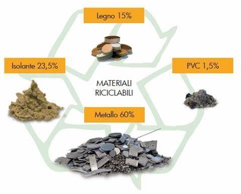 uno schema con scritti i materiali riciclabili e le loro percentuali