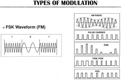 cat fence modulations graph
