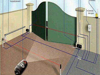 Impianti elettrici  antifurto