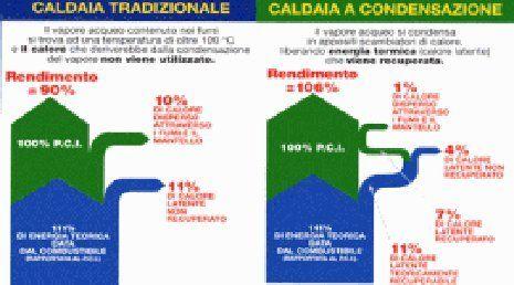 Schema esplicativo del funzionamento di caldaie tradizionali e a condensazione