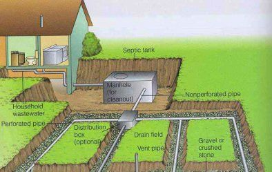 Septic system rv How To