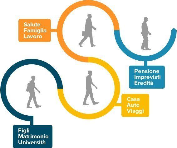 Grafico della rotta a continuare come cliente della banca