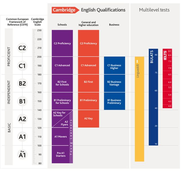 Unibs Calendario Esami.Attestati Esami Inglese Brescia The British School Of