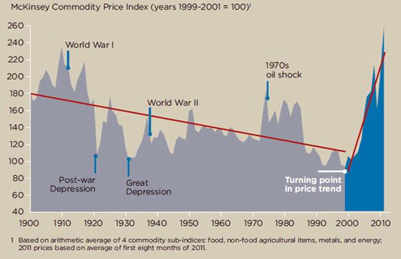 McKinsey Commodity price index